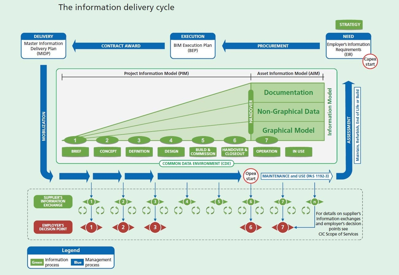 Information delivery cycle