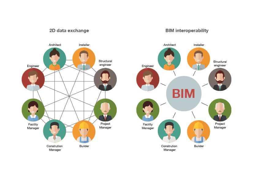 IFC-Chart-EN - 2D Data exchange between professional roles and BIM interoperability