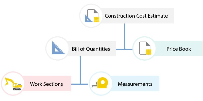construction-cost-estimate-scheme