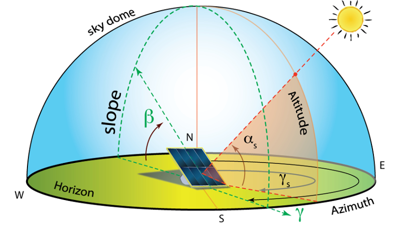 Azimuth and tilt angle