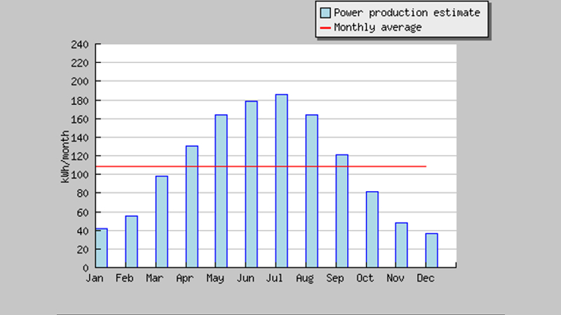 Average monthly energy production