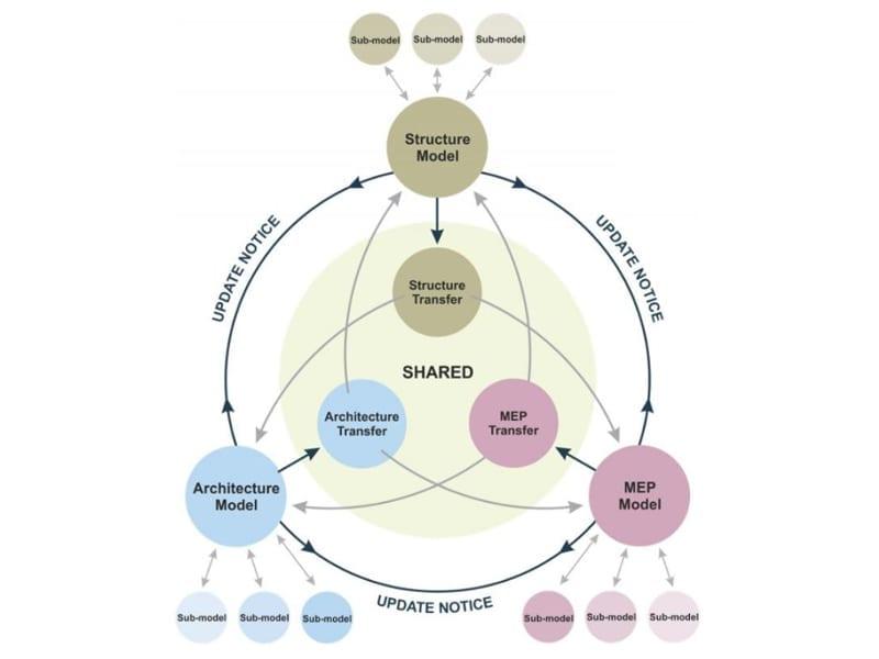 BIM- federation-models