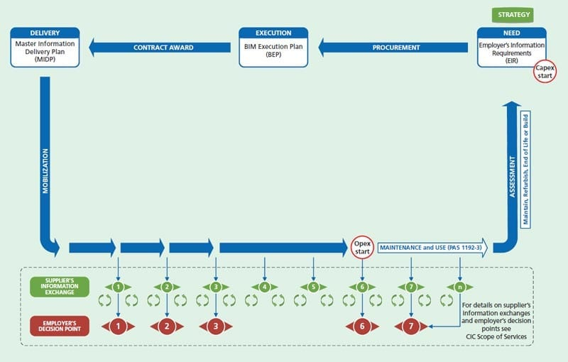 Project flow according to Pas1192-2
