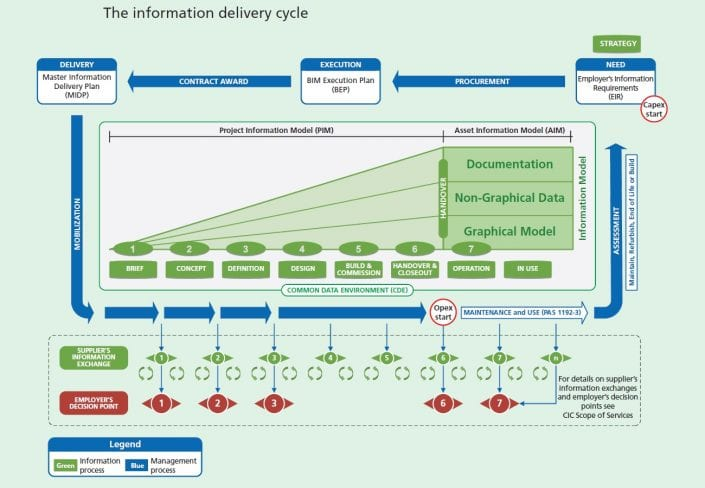 Data lifecycle in a BIm environment