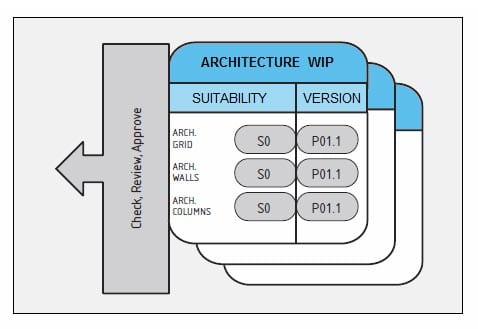 Collaborative working- step 1
