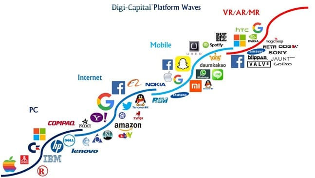 Technological wave