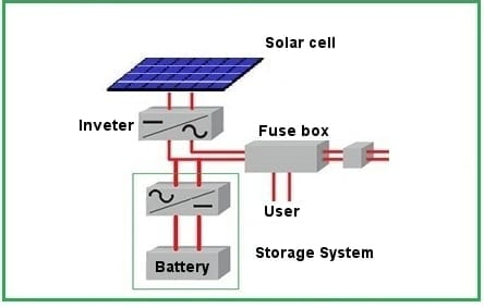 grid connected system with accumulation capacity