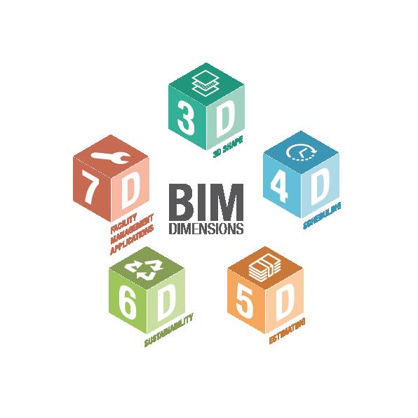 BIM dimensions_3D-4D-5D-6D-7D