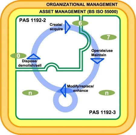Relationship between asset management, PAS 1192-2 and PAS 1192-3 – PAS 1192-3
