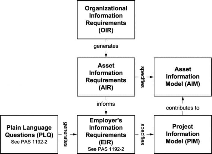 Relationship between elements of information management – PAS 1192-3