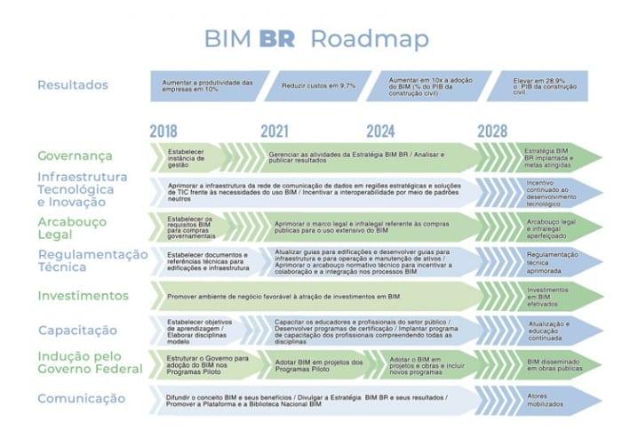 Roadmap-BIM-Brazil