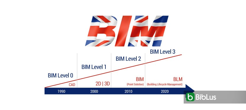 BIM maturity levels in the UK: working towards BIM Level 3 for 2020