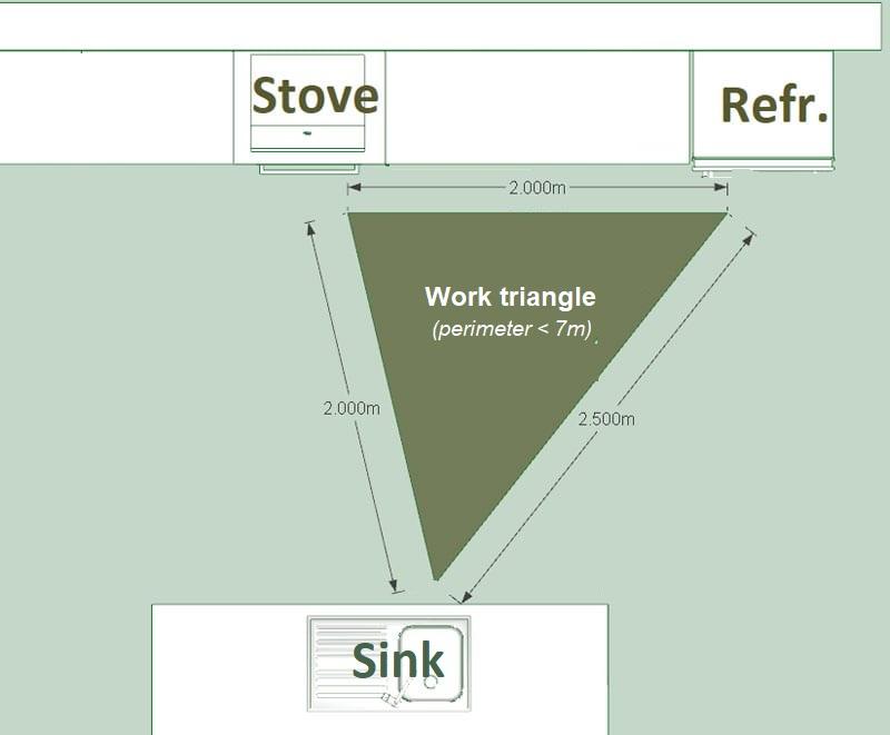 work-triangle_How to design a kitchen_Edificius