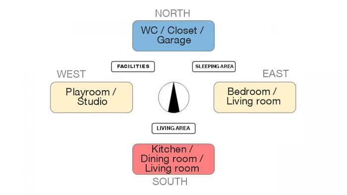 Single-family home project – orientation and room distribution