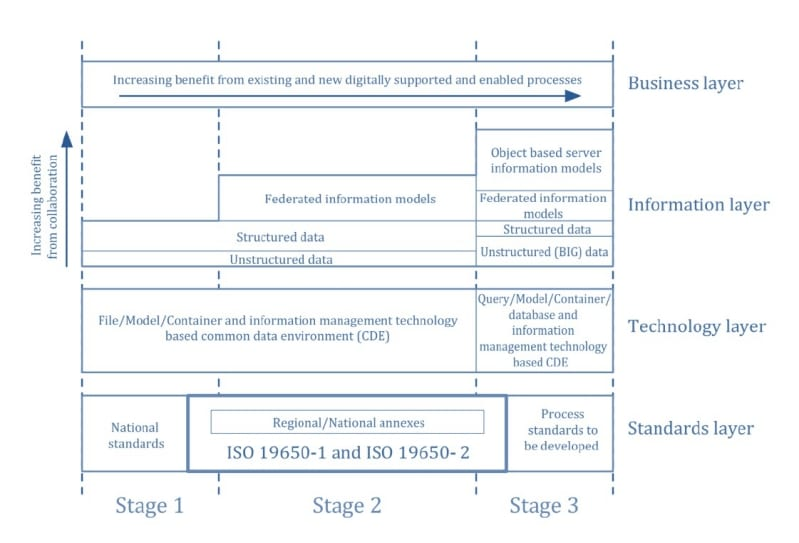 Matrix that schematizes the BIM maturity levels according to the ISO