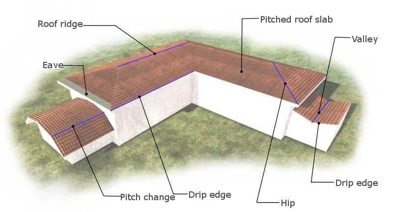 Roof design architecture