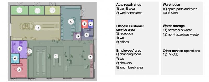 Mechanical workshop layout