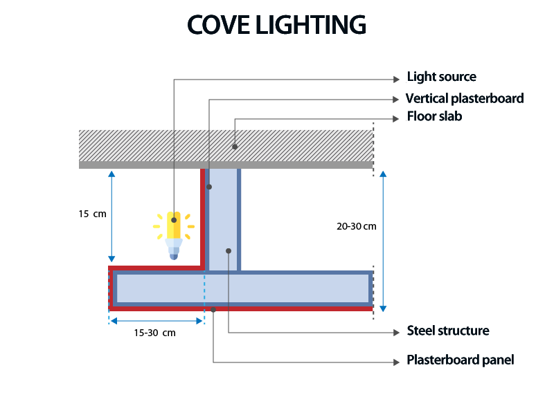 cove lighting scheme with measurements