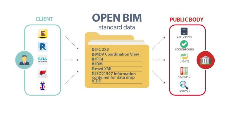 e-permit-open-bim