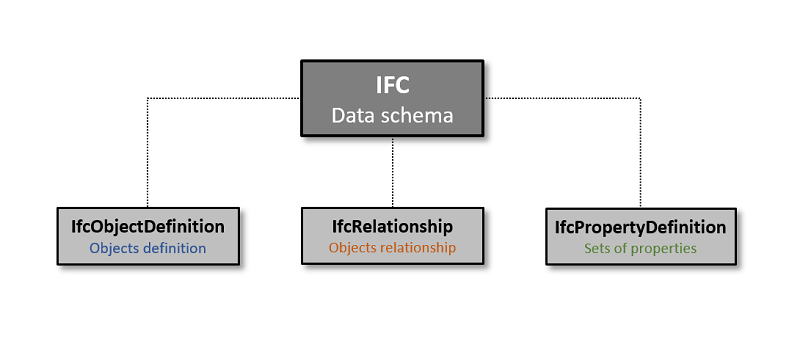 IFC file structure: The IfcObjectDefinition