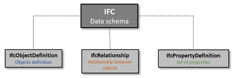 IfcRelationship: the IFC Data Schema