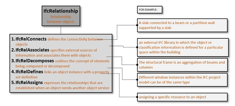 IfcRelationship with examples