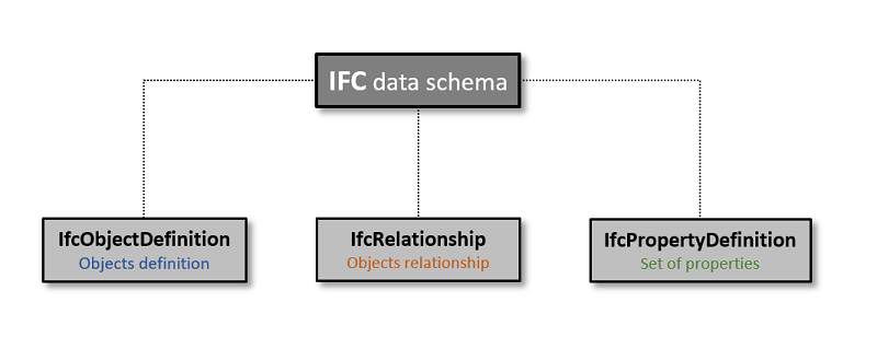 IFC schema hierarchy: the IfcPropertyDefinition