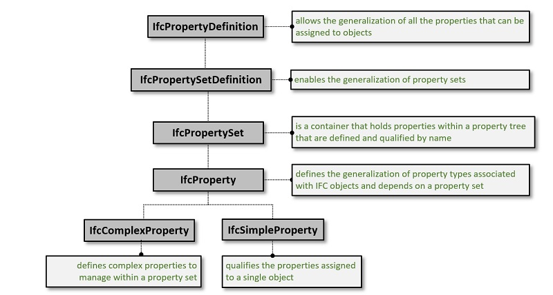 IfcPropertyDefinition tree structure