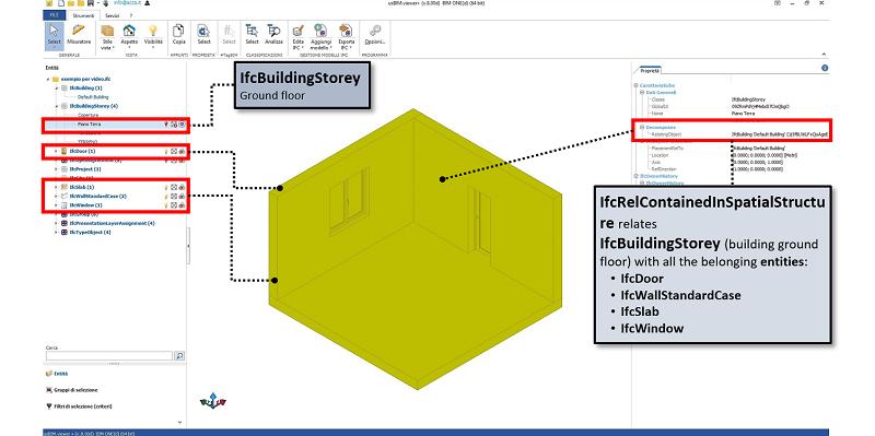 IfcRelationship: IFC Data schema