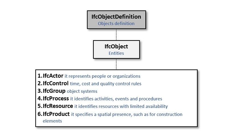 The IfcObjectDefinition schema