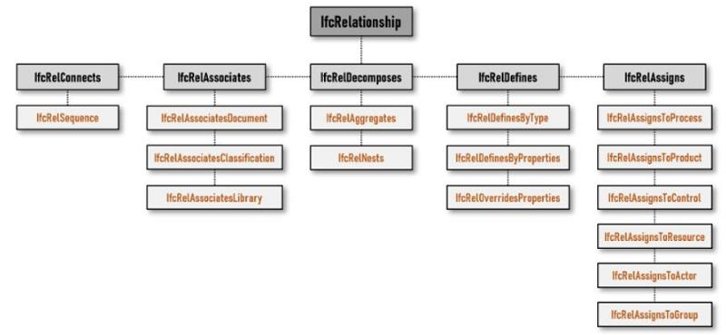 IFC schema: IfcRelationship