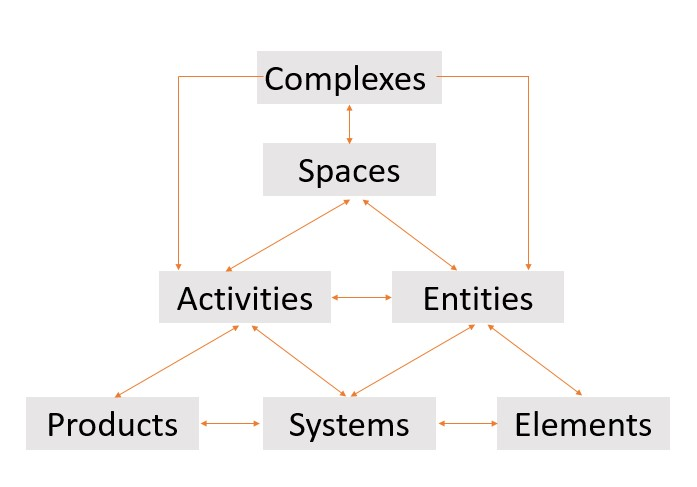 Image showing a graphic scheme explaining the organization of the tables in the UniClass 2015 classification system