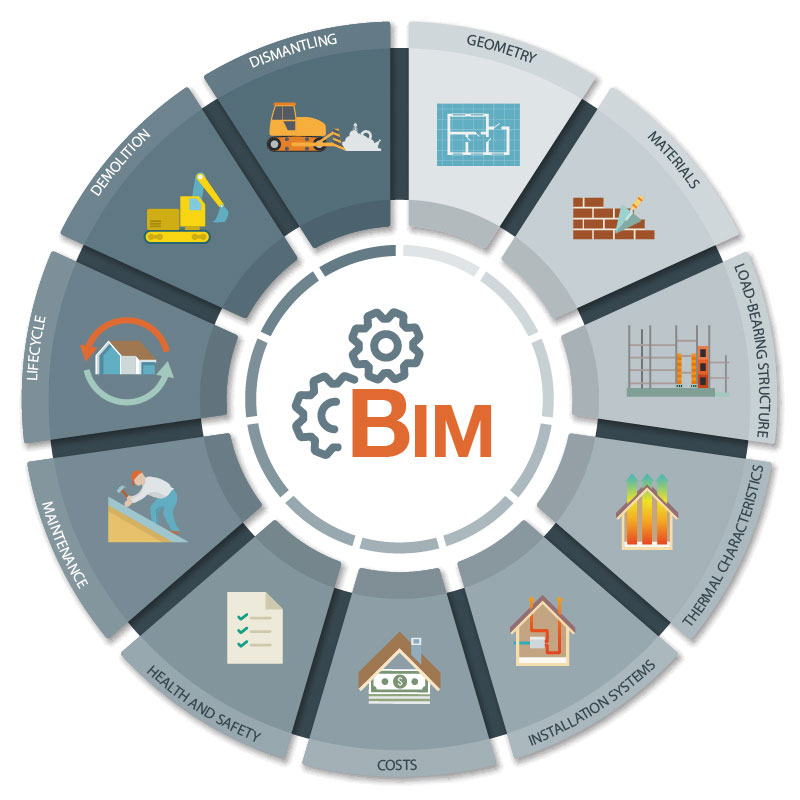 BIM life cycle