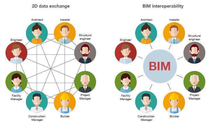 BIM interoperability
