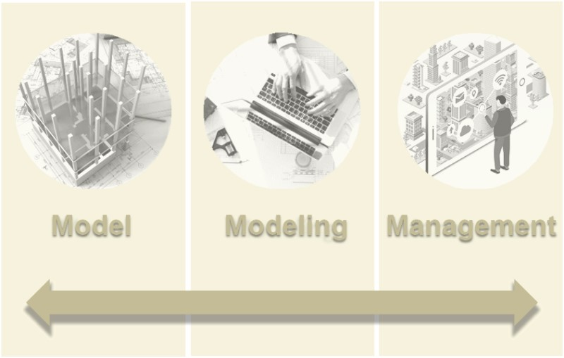 Modeling, Model and Management: the three M's of BIM and the right BIM tools