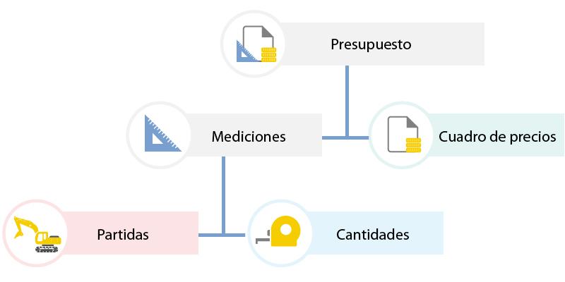 imagen de relacion entre entidades que esquematiza la estructura del presupuyesto que está compuesto por las mediciones y los precios.