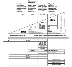 Imagen que contiene un grafico representativo Nivel de colaboración e interoperabilidad del BIM