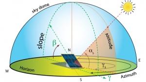 Imagen esquemática de la dirección y los ángulos de incidencia de la radiación solar sobre la superficie de los módulos