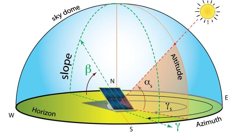 Diseño de una instalación fotovoltaica: requisitos y tipologías - BibLus
