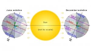 Imagen que esquematiza la inclinación del sol