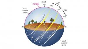 Imagen que esquematiza el movimiento del sol