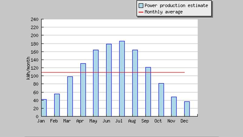 Imagen con un diagrama de barras relativo a la producción media mensual energía fotovoltaica