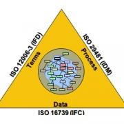 tres nuevos estándares para el BIM