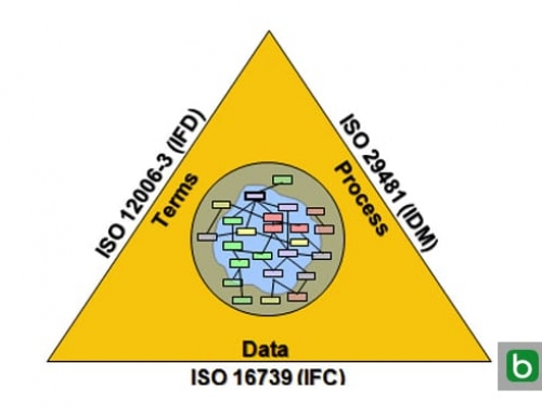Por el CEN tres nuevos estándares para el BIM (Building information Modeling)