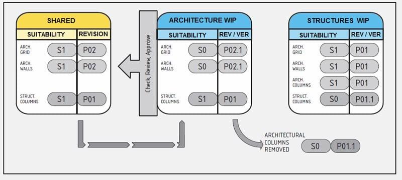 Collaborative Working: paso 6 eliminación de documentación estructural producida por diseñadores arquitectónicos