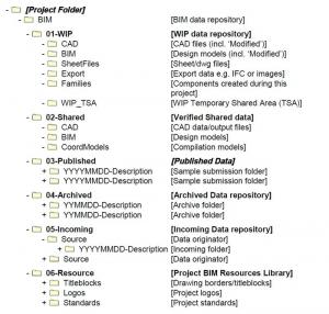 Estructura del archivo electrónico del proyecto