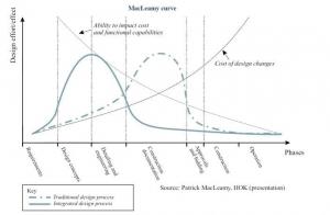 Curva di MacLeamy en donde se evidencian las ventajas de trabajar con el BIM