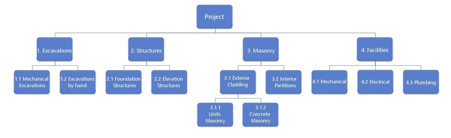 Diagrama estructura de árbol