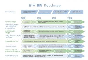 Roadmap-BIM-Brasil
