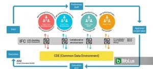 Plataforma colaborativa BIM, ¿Qué características debería tener y qué ventajas ofrece?